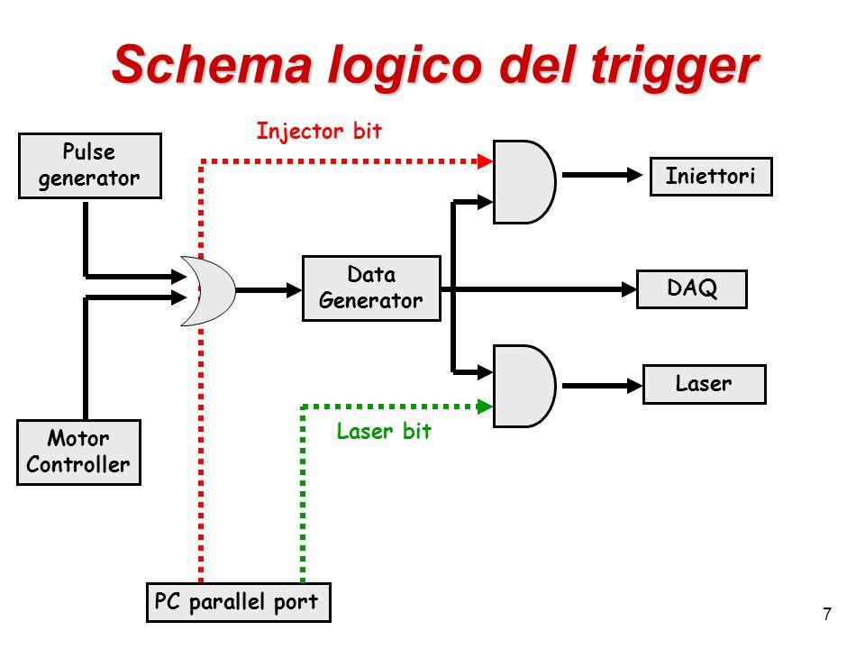Schema logico del trigger