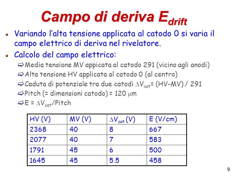 Campo di deriva EdriftVariando l'alta tensione applicata al catodo 0 si varia il campo elettrico di deriva nel rivelatore.