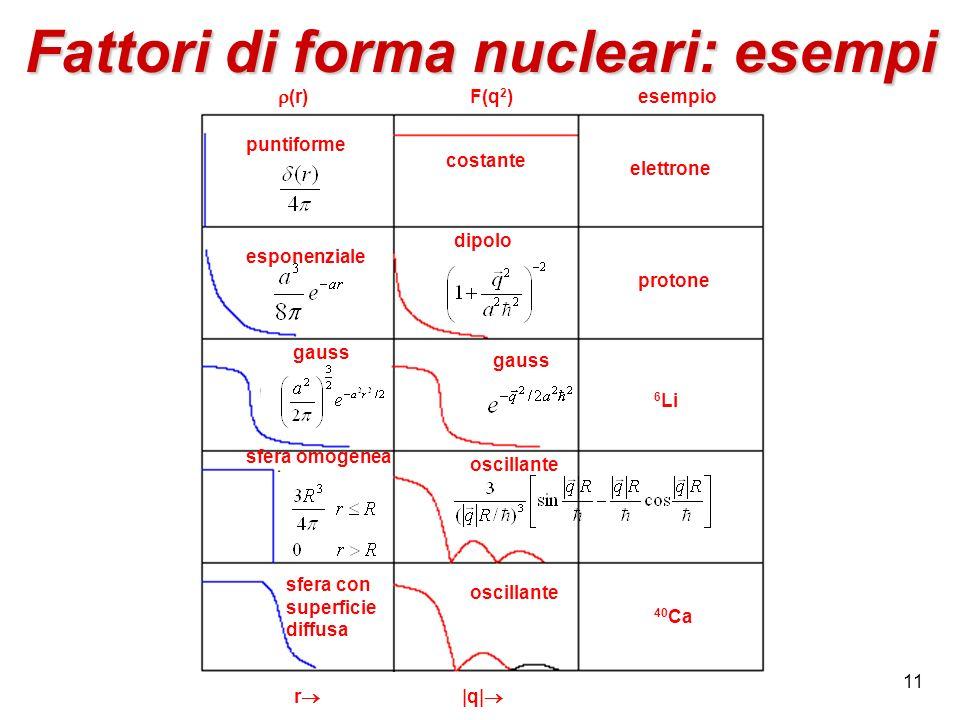Fattori di forma nucleari: esempi