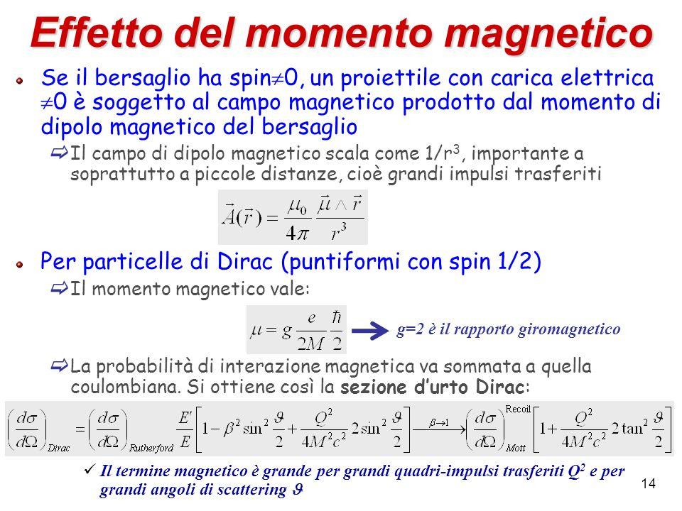 Effetto del momento magnetico