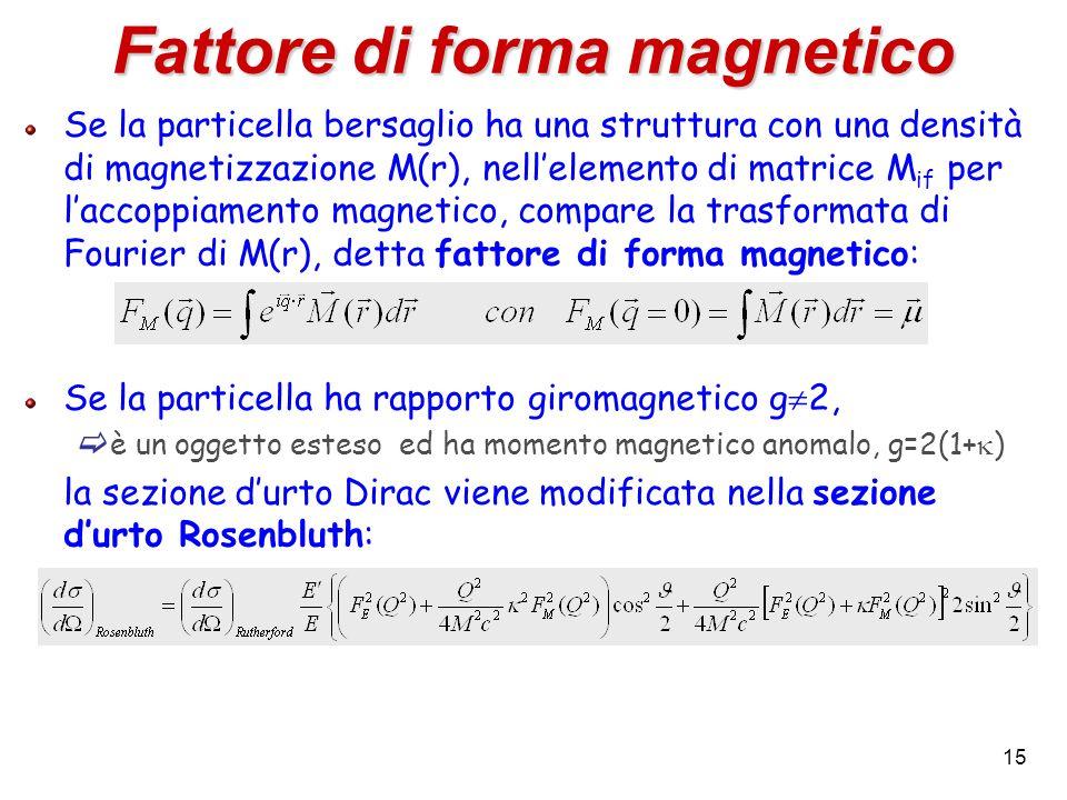 Fattore di forma magnetico