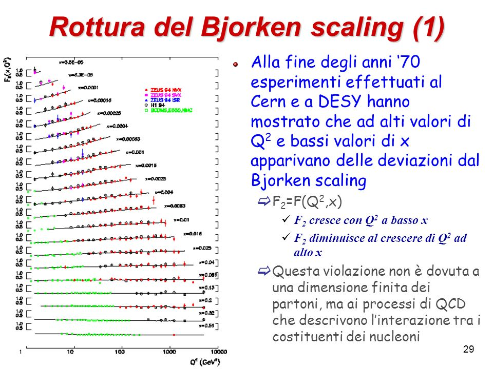 Rottura del Bjorken scaling (1)
