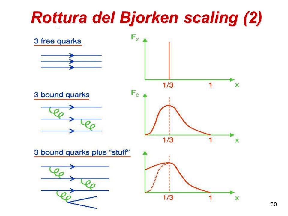 Rottura del Bjorken scaling (2)