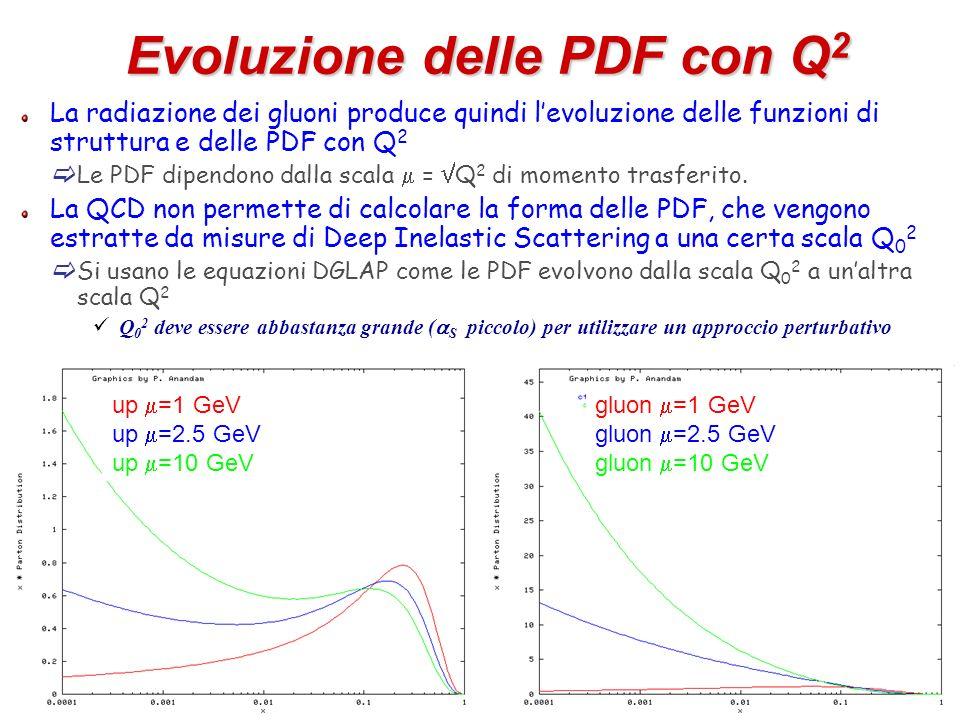 Evoluzione delle PDF con Q2
