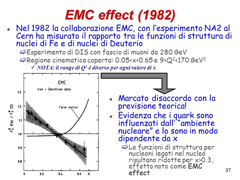 EMC effect (1982)