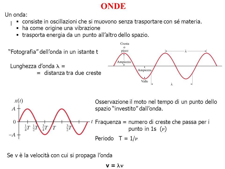 ONDE Un onda: consiste in oscillazioni che si muovono senza trasportare con sé materia. ha come origine una vibrazione.