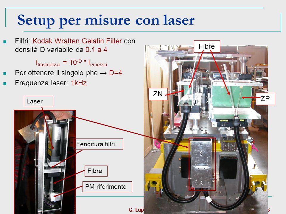 Setup per misure con laser