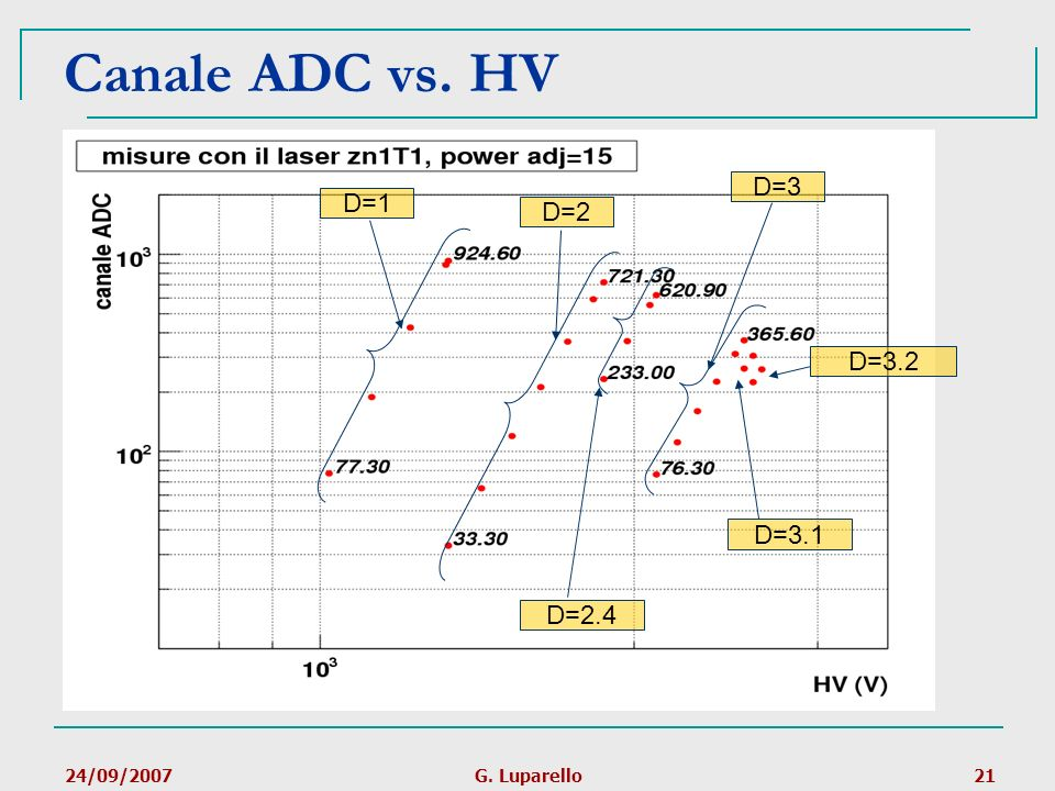 Canale ADC vs. HV D=3 D=1 D=2 D=3.2 D=3.1 D=2.4 Grafico in log-log