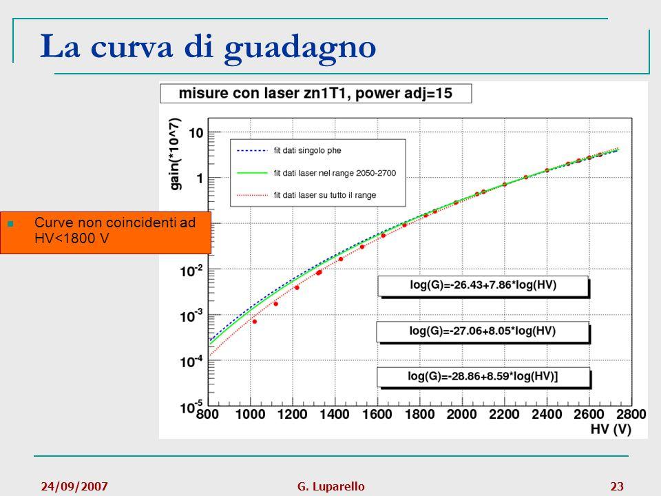 La curva di guadagno Curve non coincidenti ad HV<1800 V 24/09/2007
