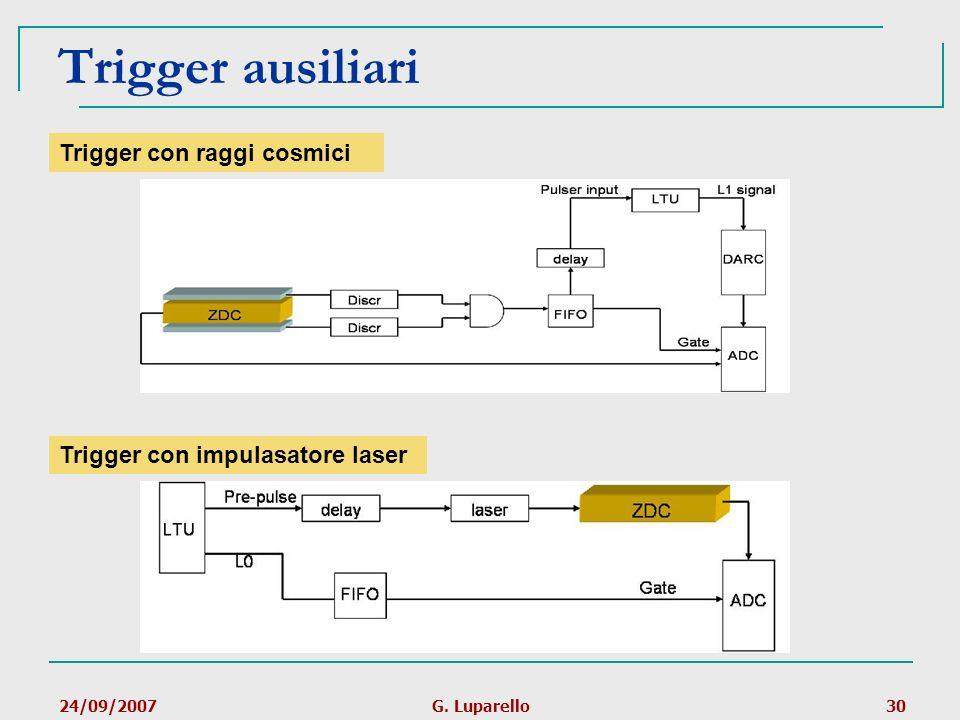 Trigger ausiliari Trigger con raggi cosmici