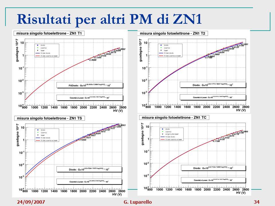Risultati per altri PM di ZN1