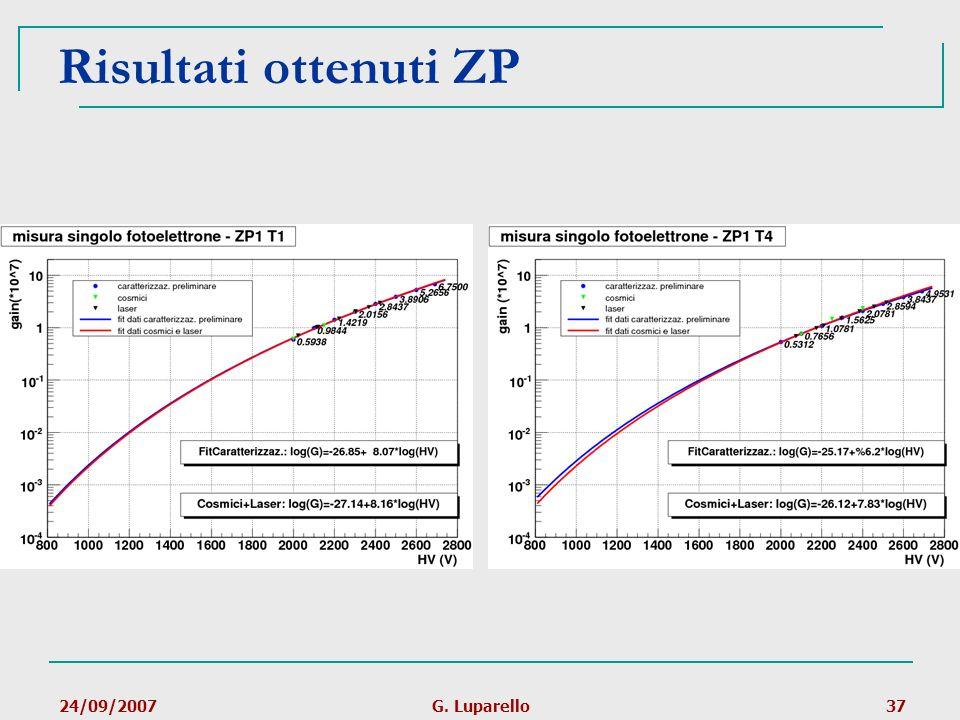Risultati ottenuti ZP 24/09/2007 G. Luparello