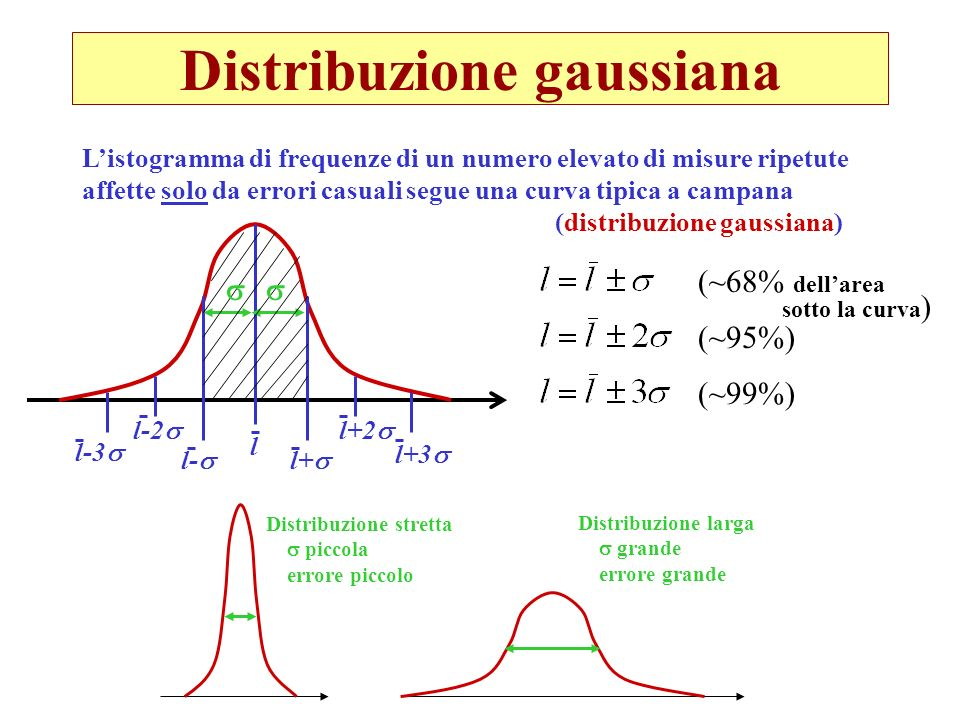 Distribuzione gaussiana