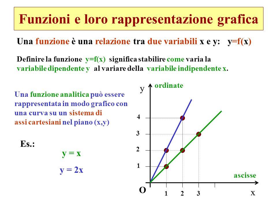 Funzioni e loro rappresentazione grafica