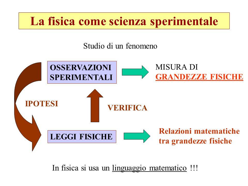 La fisica come scienza sperimentale
