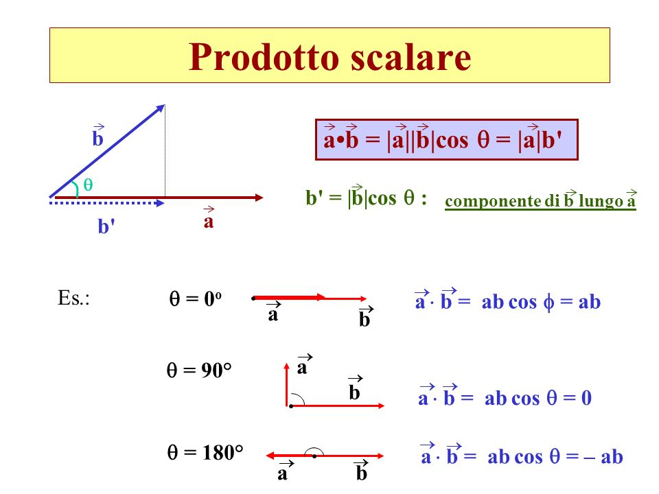 Prodotto scalare a•b = |a||b|cos  = |a|b b b = |b|cos  : a b Es.: