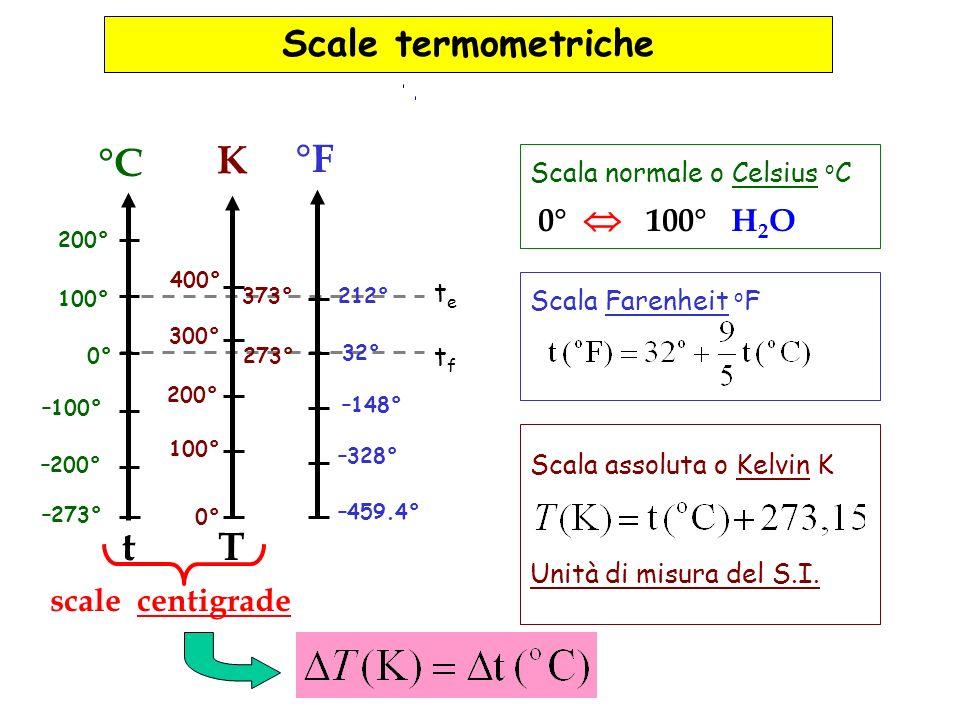 °C K °F t T Scale termometriche 0°  100° H2O scale centigrade