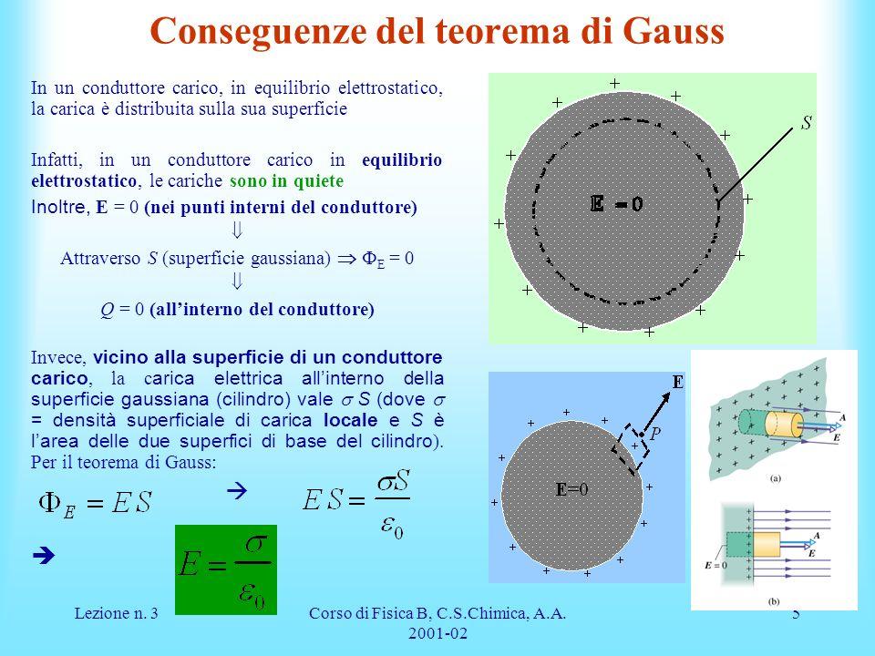 Conseguenze del teorema di Gauss