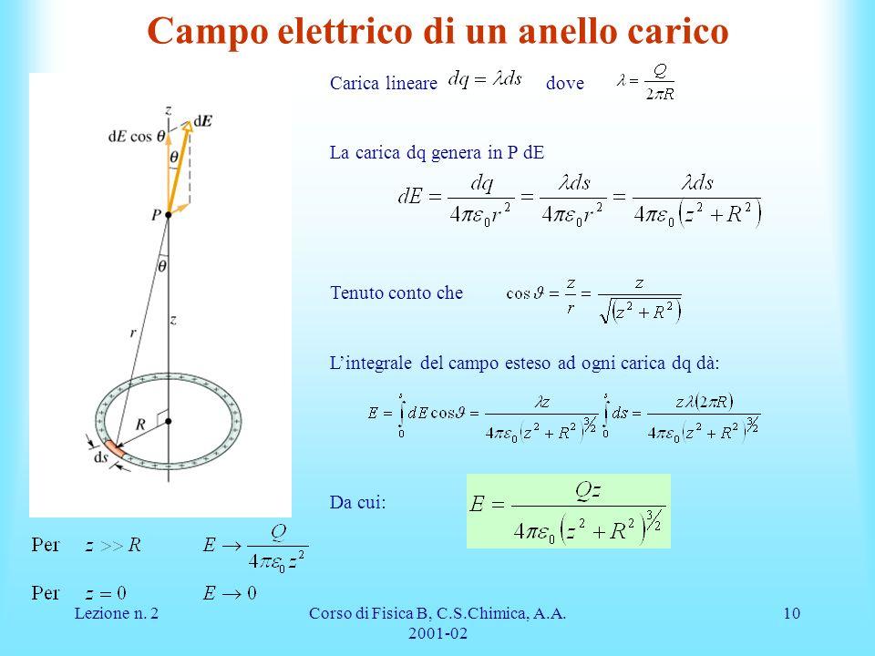 Campo elettrico di un anello carico