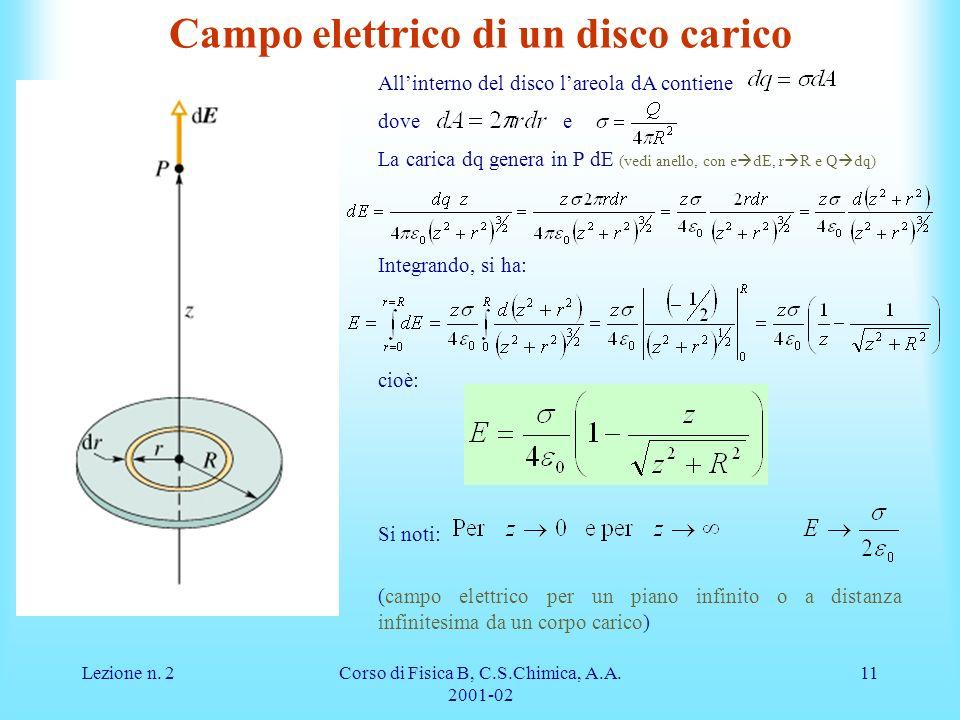 Campo elettrico di un disco carico