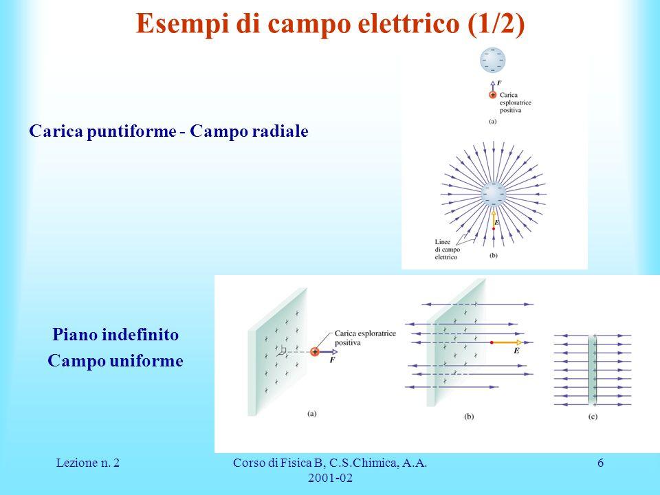 Esempi di campo elettrico (1/2)