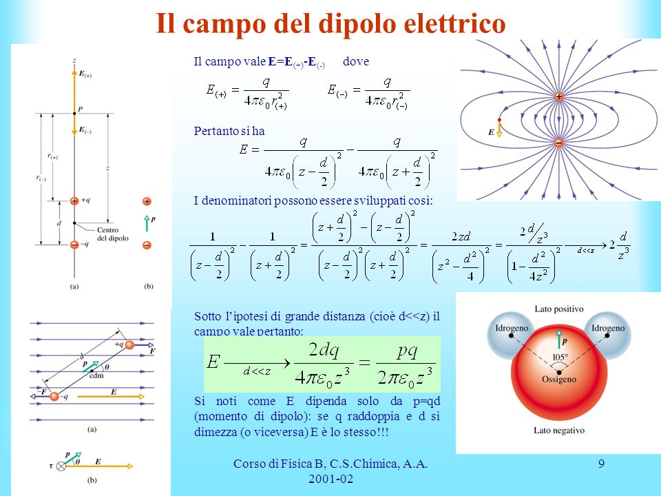 Il campo del dipolo elettrico