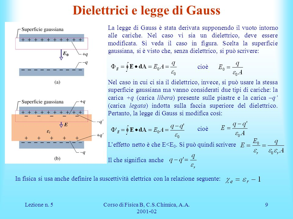 Dielettrici e legge di Gauss