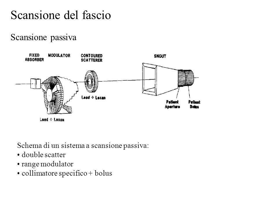 Scansione del fascio Scansione passiva