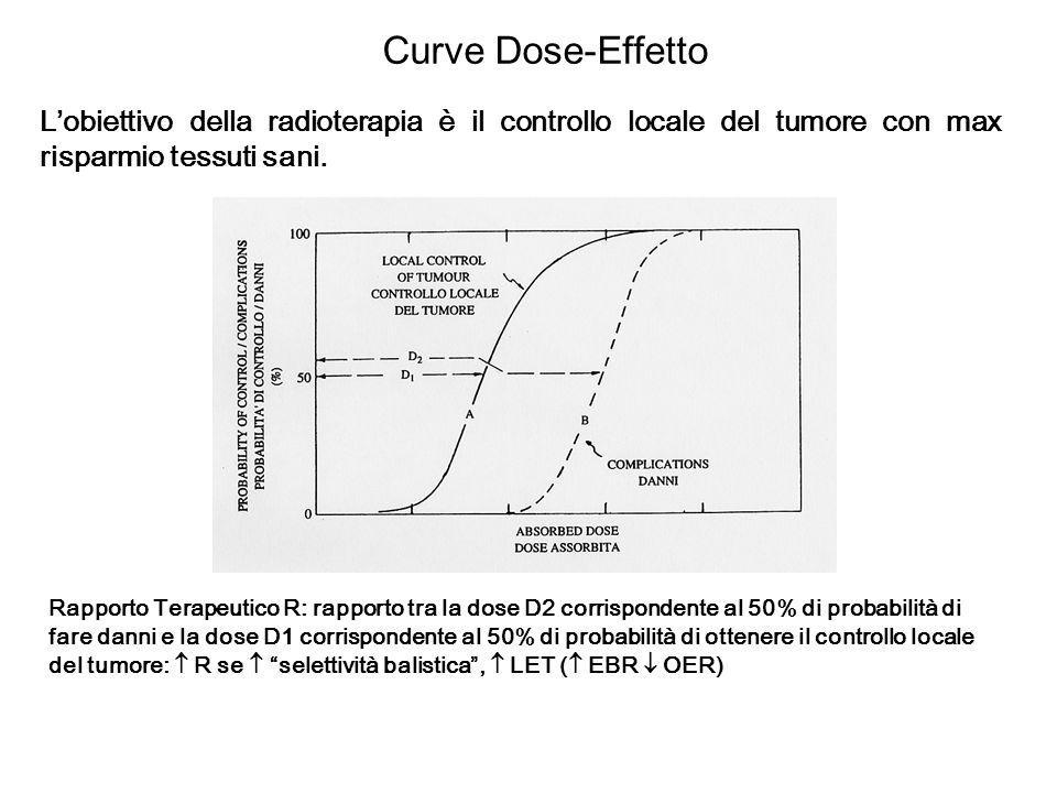 Curve Dose-Effetto L'obiettivo della radioterapia è il controllo locale del tumore con max risparmio tessuti sani.