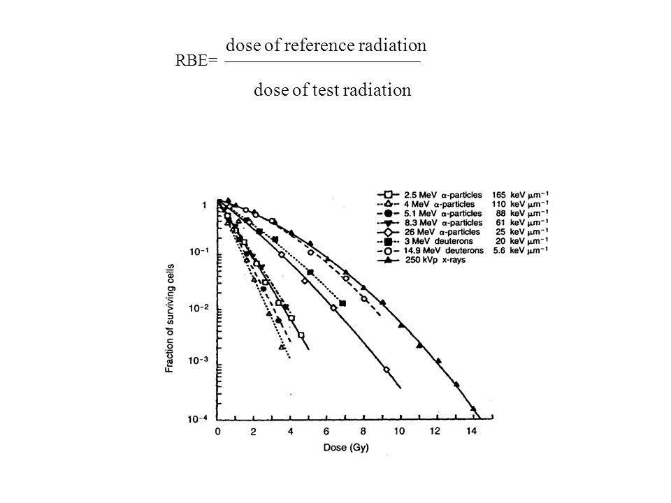 dose of reference radiation dose of test radiation