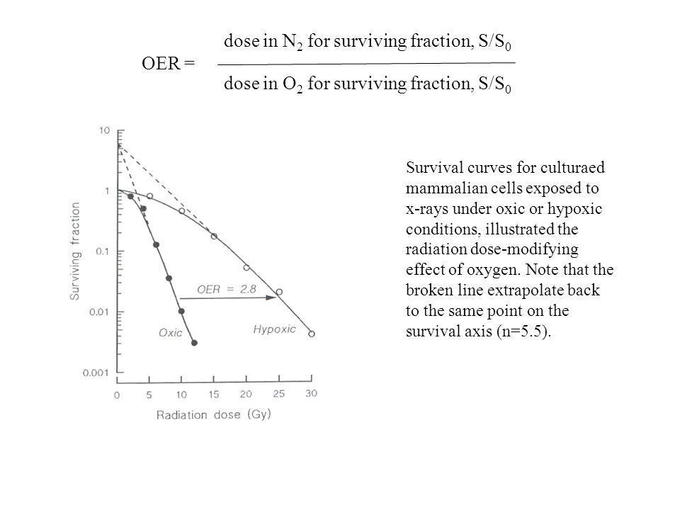 dose in N2 for surviving fraction, S/S0 OER =