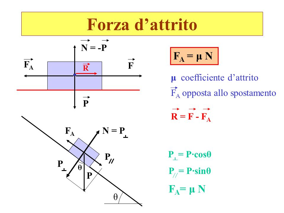 Forza d'attrito FA = μ N FA= μ N N = -P FA F μ coefficiente d'attrito