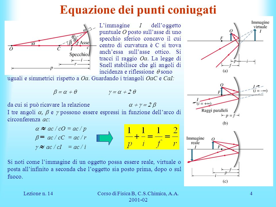Equazione dei punti coniugati