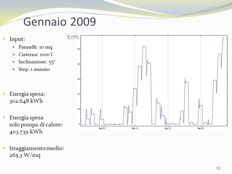 Gennaio 2009 Input: Energia spesa: 302.648 kWh