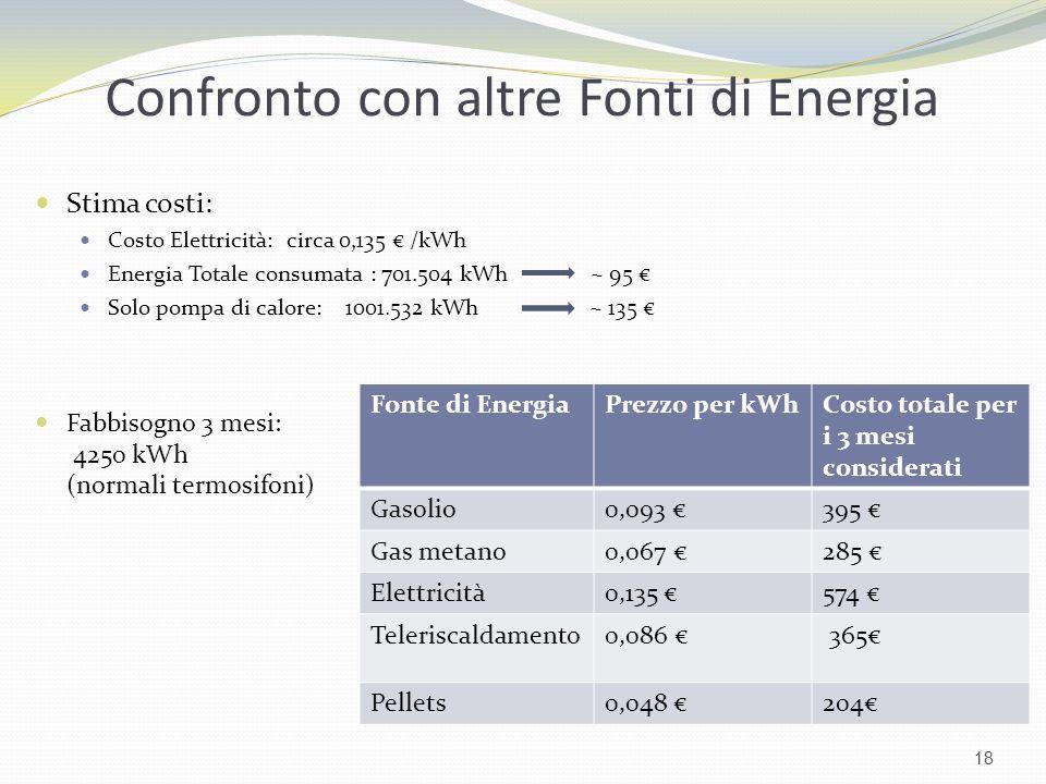 Confronto con altre Fonti di Energia