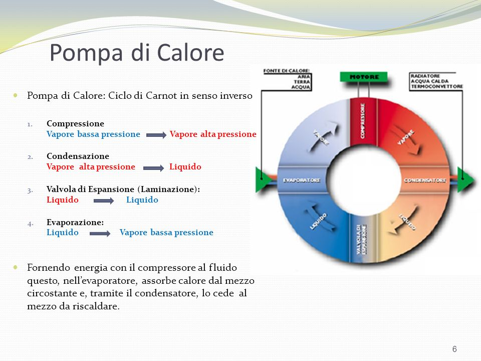 Pompa di Calore Pompa di Calore: Ciclo di Carnot in senso inverso