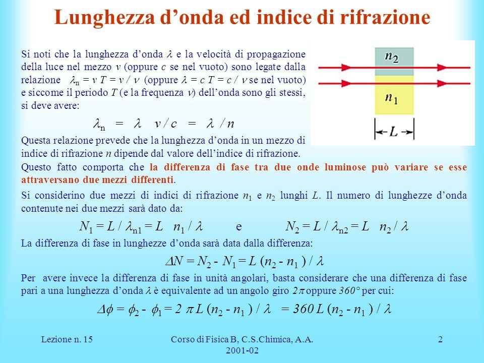 Lunghezza d'onda ed indice di rifrazione