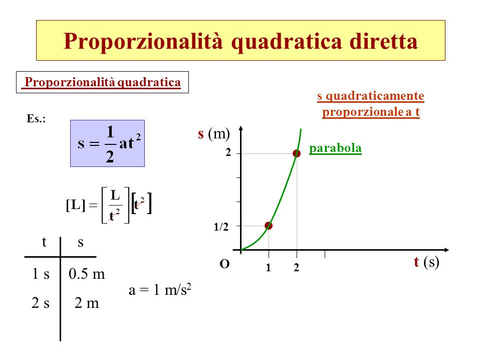 Proporzionalità quadratica diretta