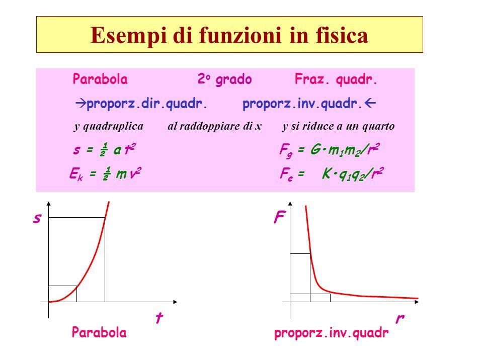 Esempi di funzioni in fisica