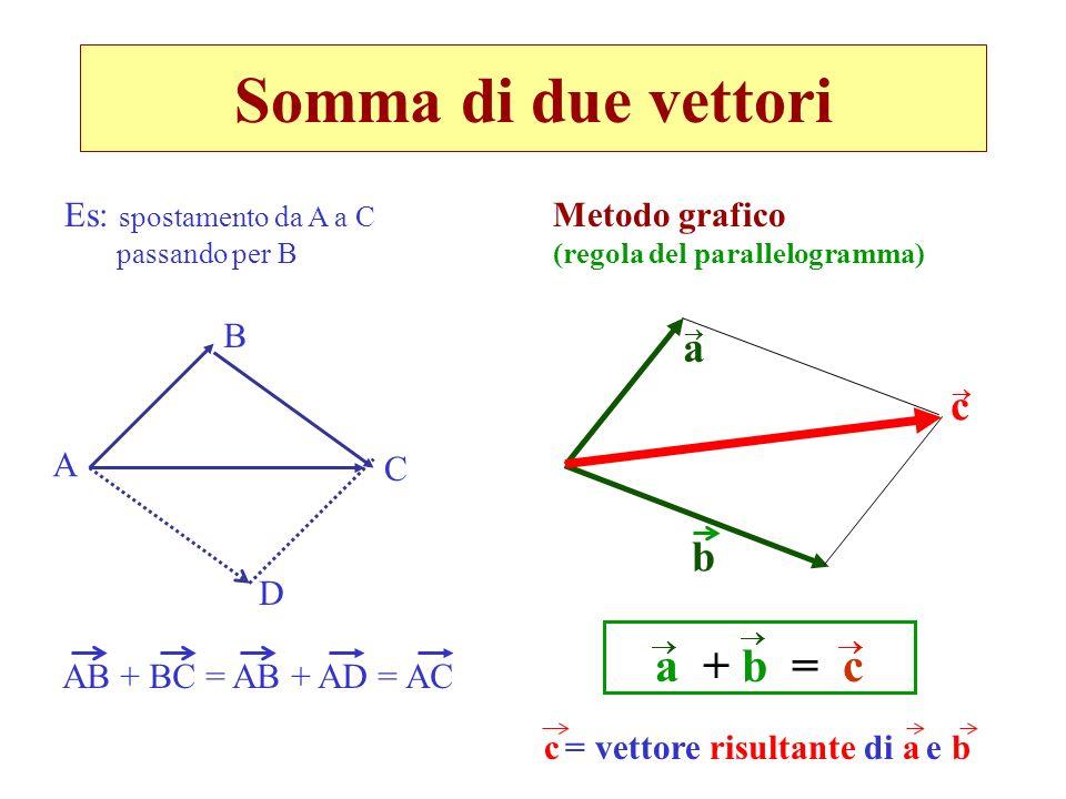 Somma di due vettori a + b = c a c b Es: spostamento da A a C