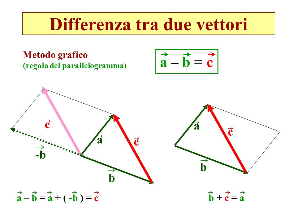 Differenza tra due vettori