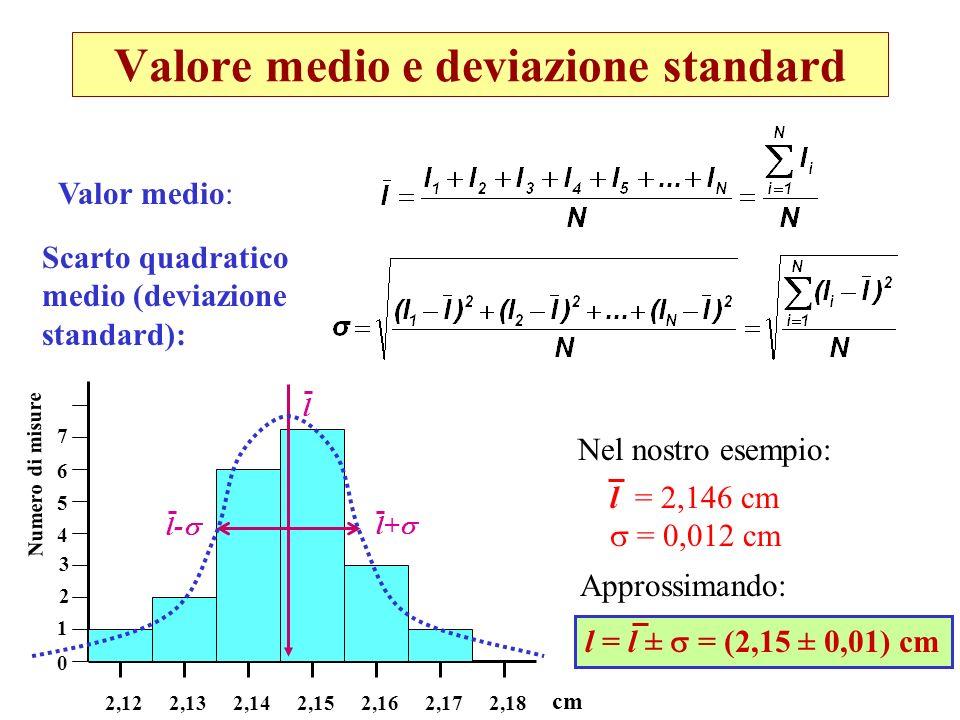 Valore medio e deviazione standard