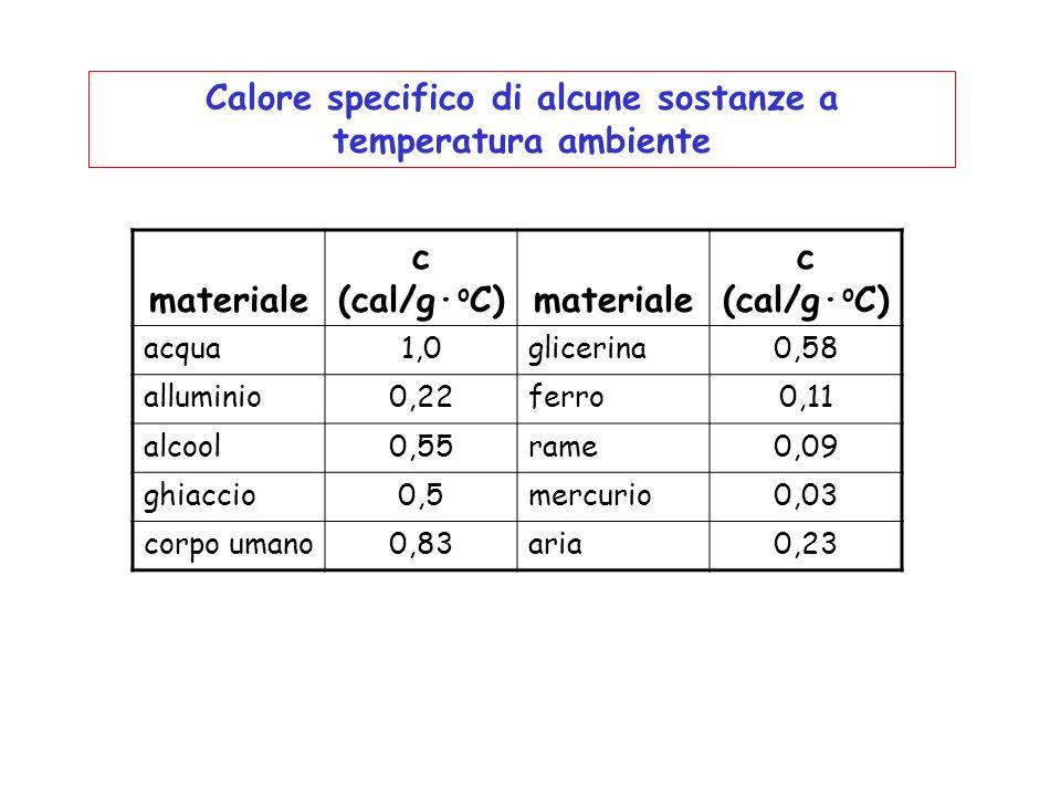Calore specifico di alcune sostanze a temperatura ambiente