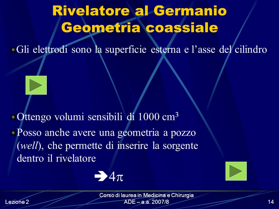 Rivelatore al Germanio Geometria coassiale