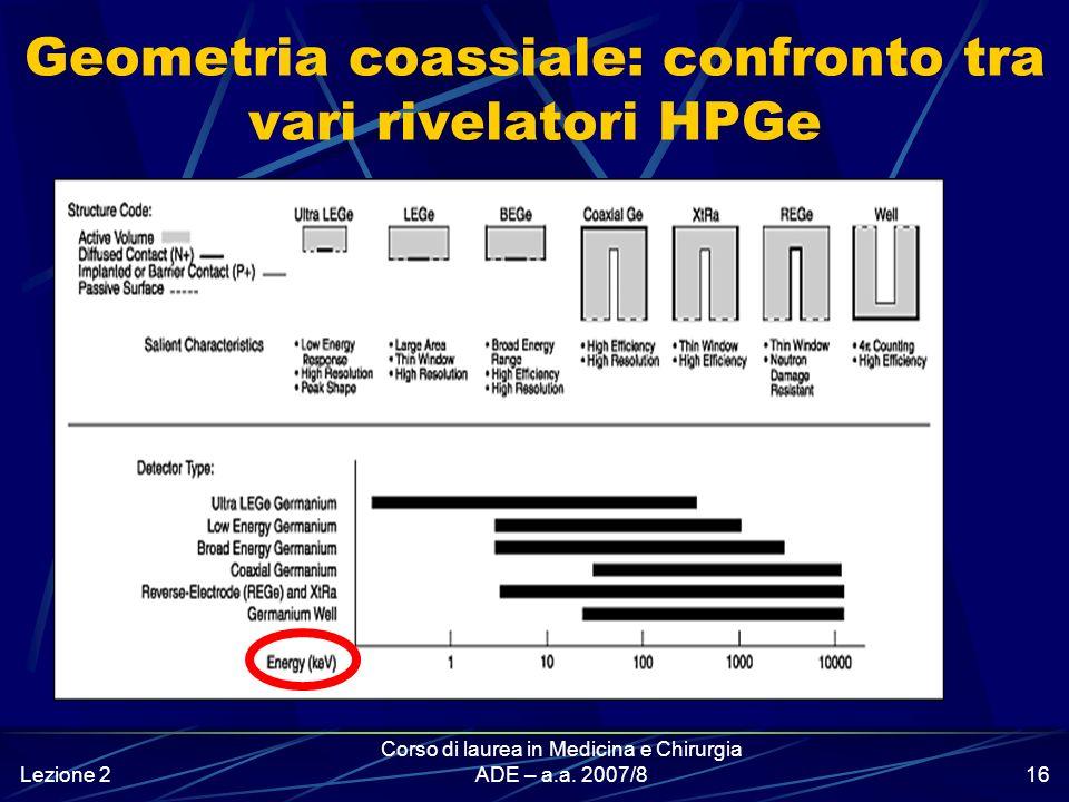 Geometria coassiale: confronto tra vari rivelatori HPGe