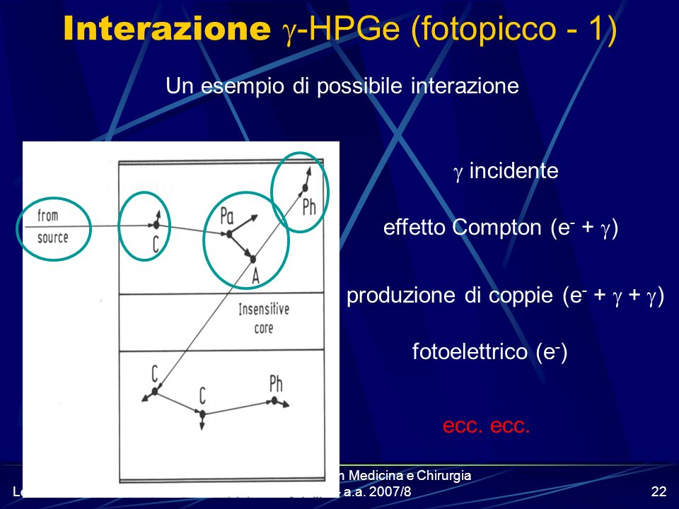 Interazione g-HPGe (fotopicco - 1)