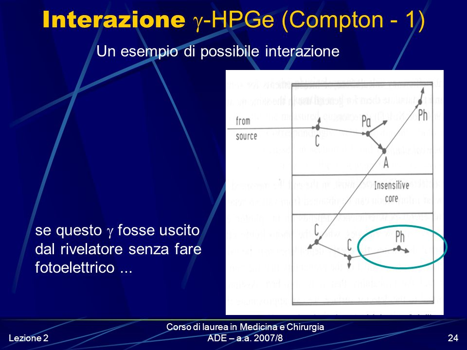 Interazione g-HPGe (Compton - 1)