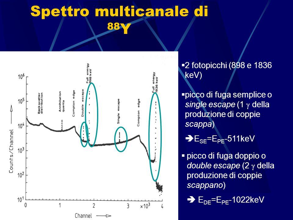 Spettro multicanale di 88Y