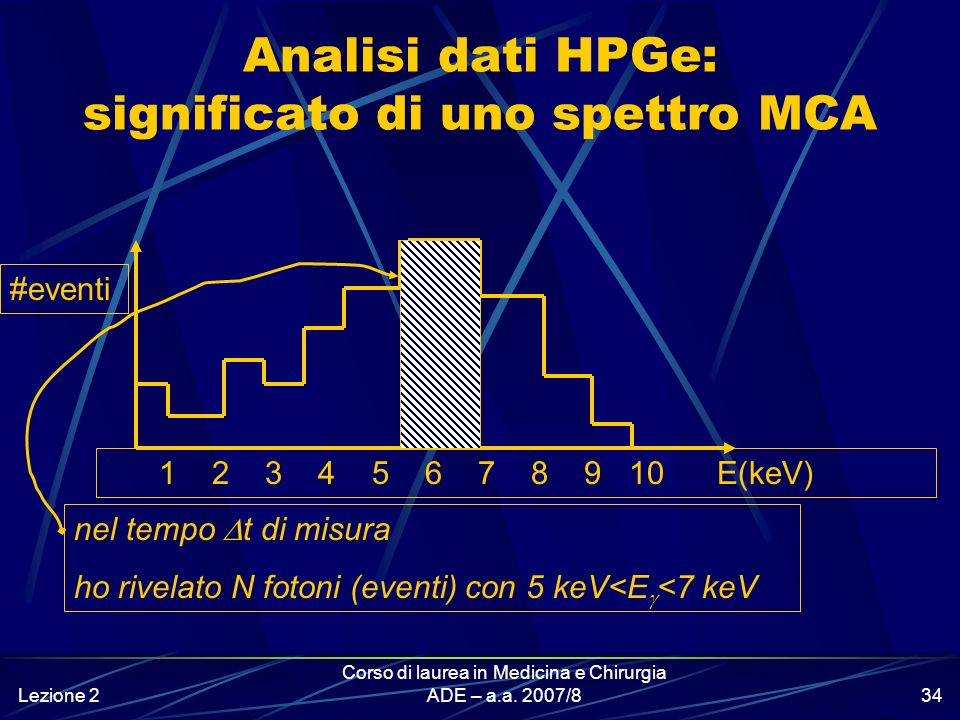 Analisi dati HPGe: significato di uno spettro MCA