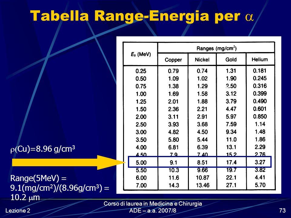 Tabella Range-Energia per a